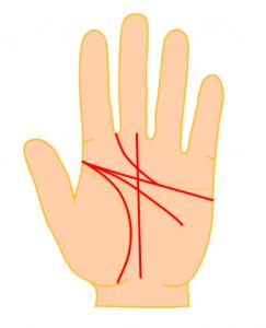 4大基本線